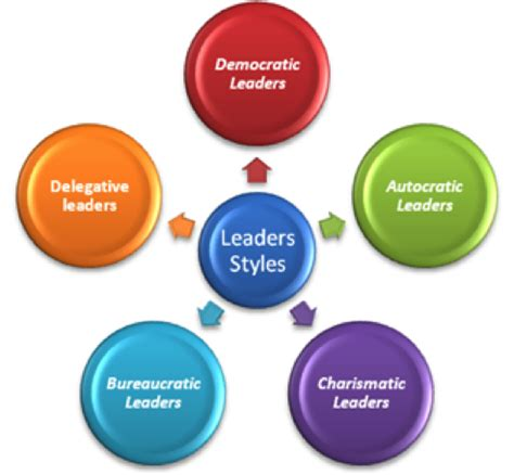 Leadership Styles Essay - 88, 000 Free Term Papers and Essays
